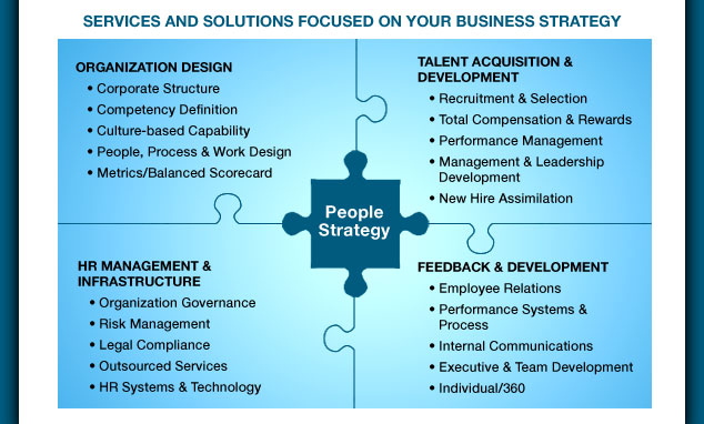 Services and Solutions Focused on Your Business Strategy